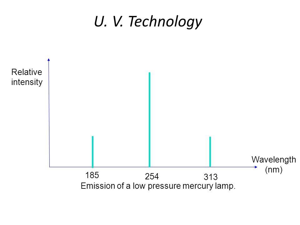 U. V. Technology Relative intensity Wavelength (nm) 185 254 313