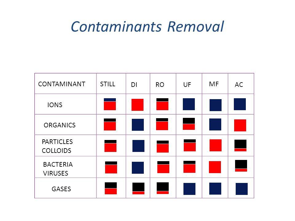 Contaminants Removal CONTAMINANT STILL DI RO UF MF AC IONS ORGANICS
