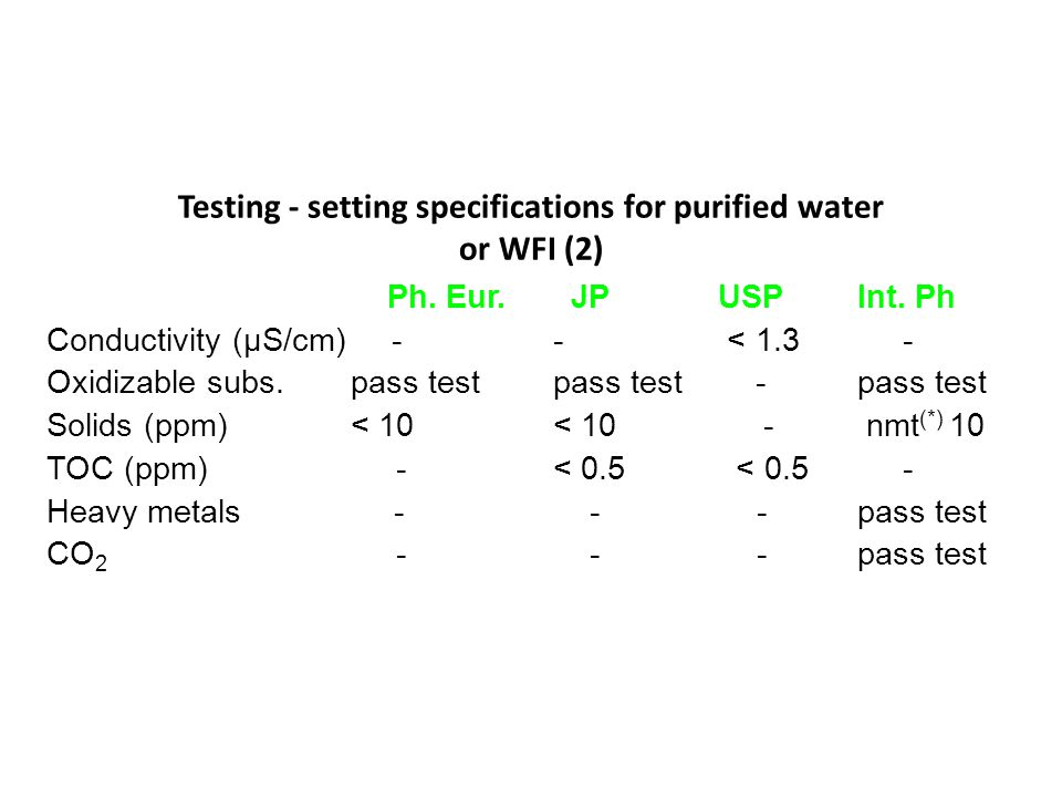 Testing - setting specifications for purified water or WFI (2)