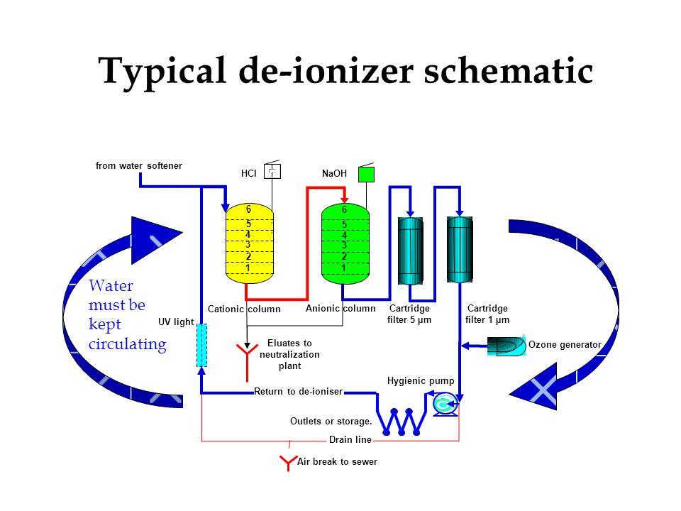Typical de-ionizer schematic