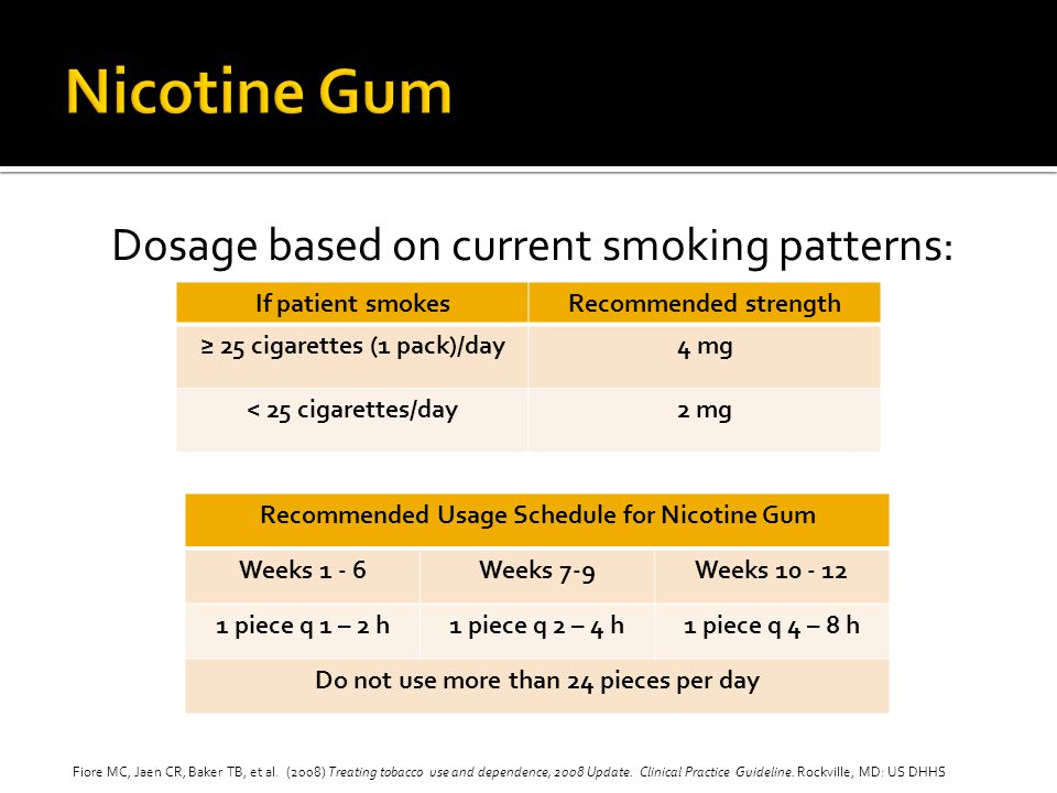 Nicotine Gum Dosage based on current smoking patterns: