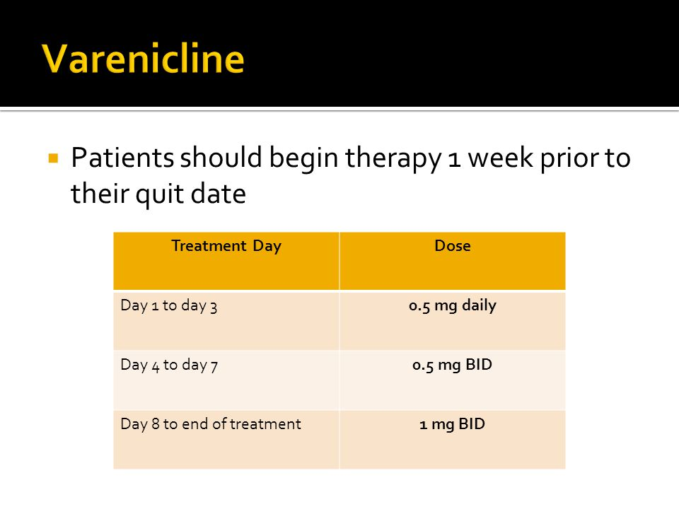 Varenicline Patients should begin therapy 1 week prior to their quit date. Treatment Day. Dose. Day 1 to day 3.