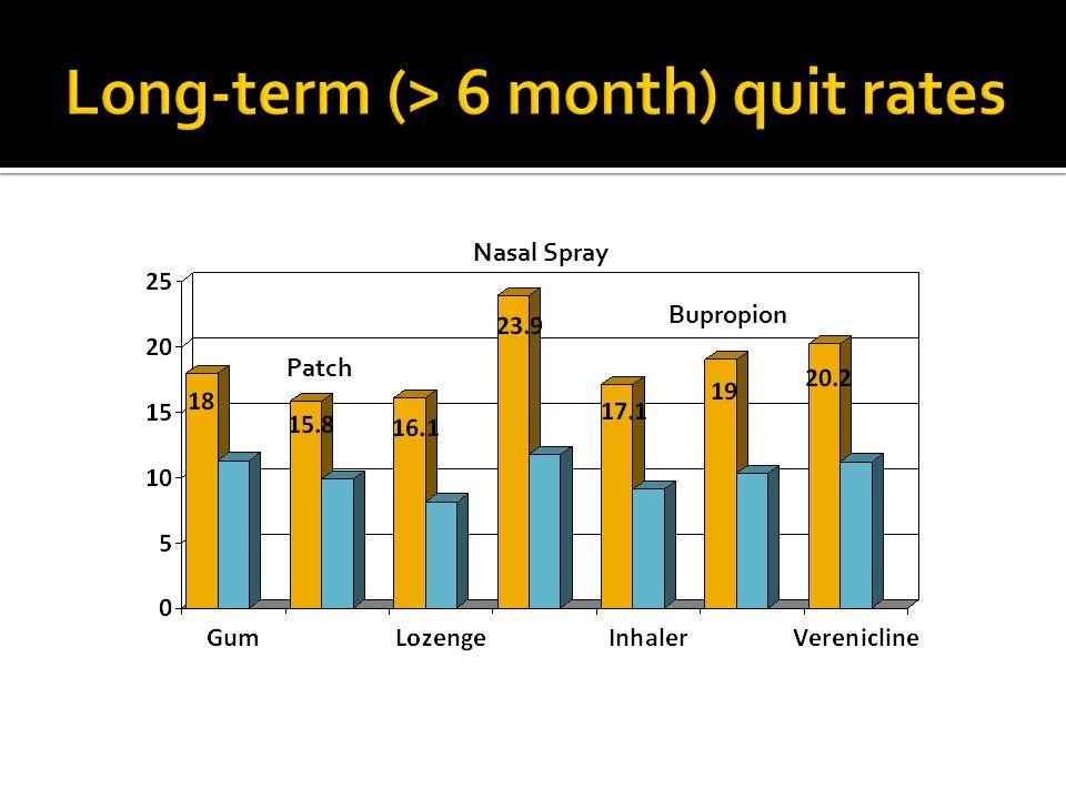 Long-term (> 6 month) quit rates