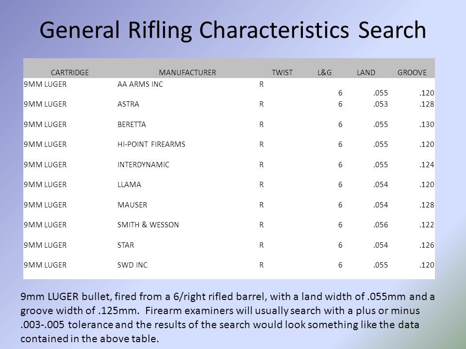 General Rifling Characteristics Search