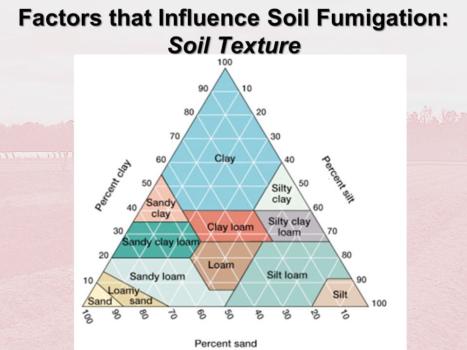 Factors that Influence Soil Fumigation: Soil Texture