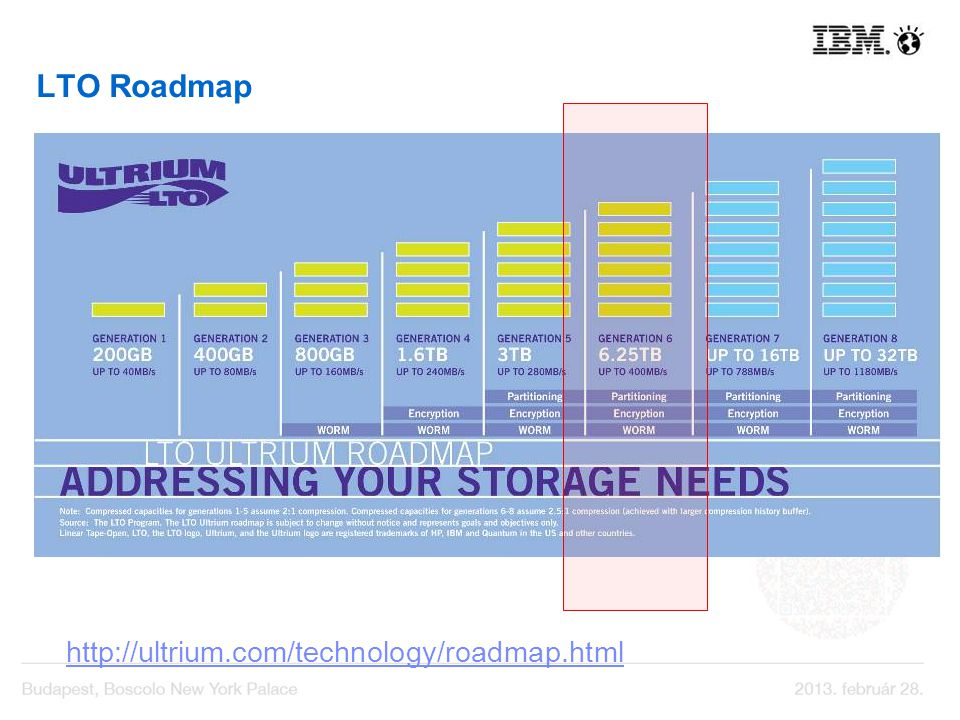LTO Roadmap http://ultrium.com/technology/roadmap.html
