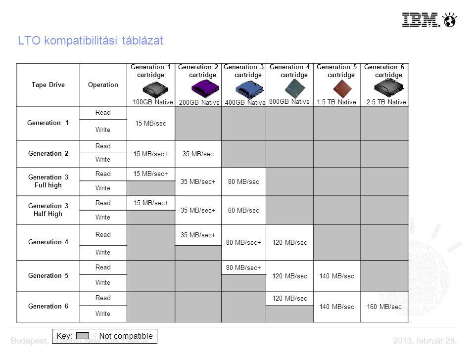 LTO kompatibilitási táblázat