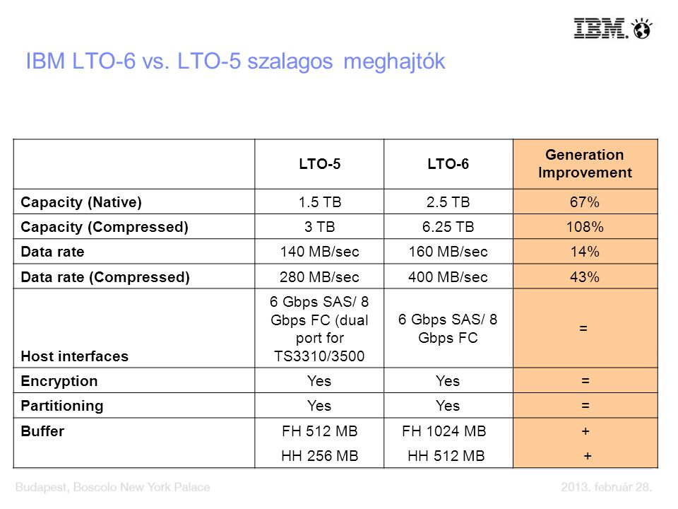 IBM LTO-6 vs. LTO-5 szalagos meghajtók