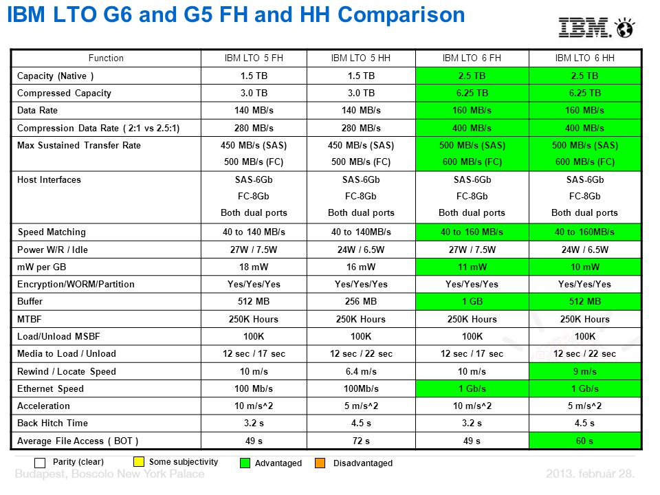 IBM LTO G6 and G5 FH and HH Comparison