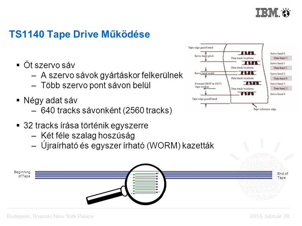 TS1140 Tape Drive Működése Öt szervo sáv