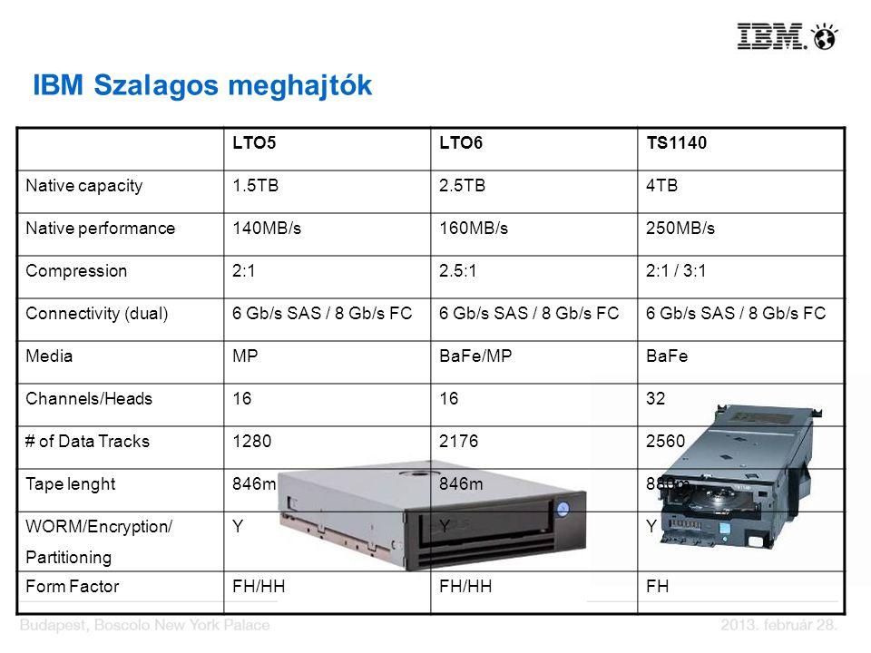 IBM Szalagos meghajtók