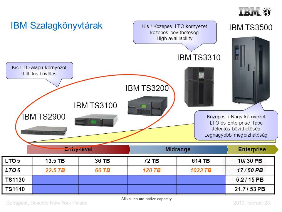 IBM Szalagkönyvtárak IBM TS3500 IBM TS3310 IBM TS3200 IBM TS3100