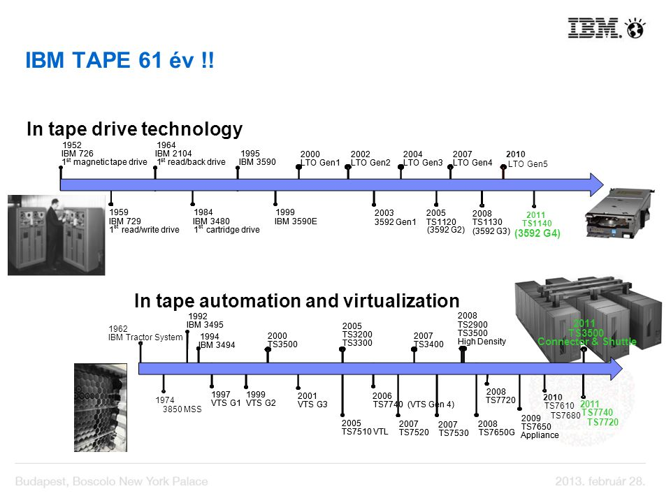 In tape automation and virtualization In tape drive technology