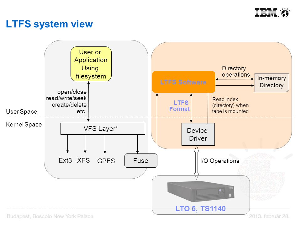 LTFS system view LTO 5, TS1140 User or Application Using filesystem