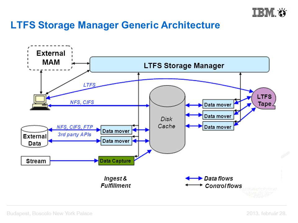 LTFS Storage Manager Generic Architecture