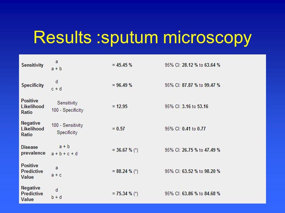 Results :sputum microscopy