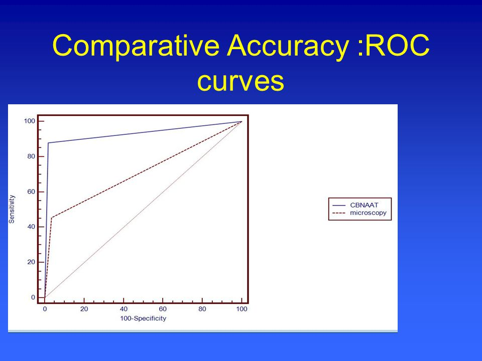 Comparative Accuracy :ROC curves