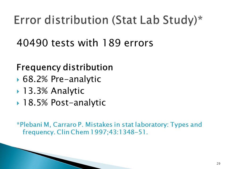Error distribution (Stat Lab Study)*