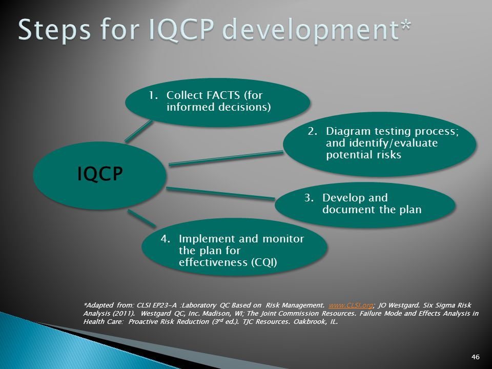 Steps for IQCP development*