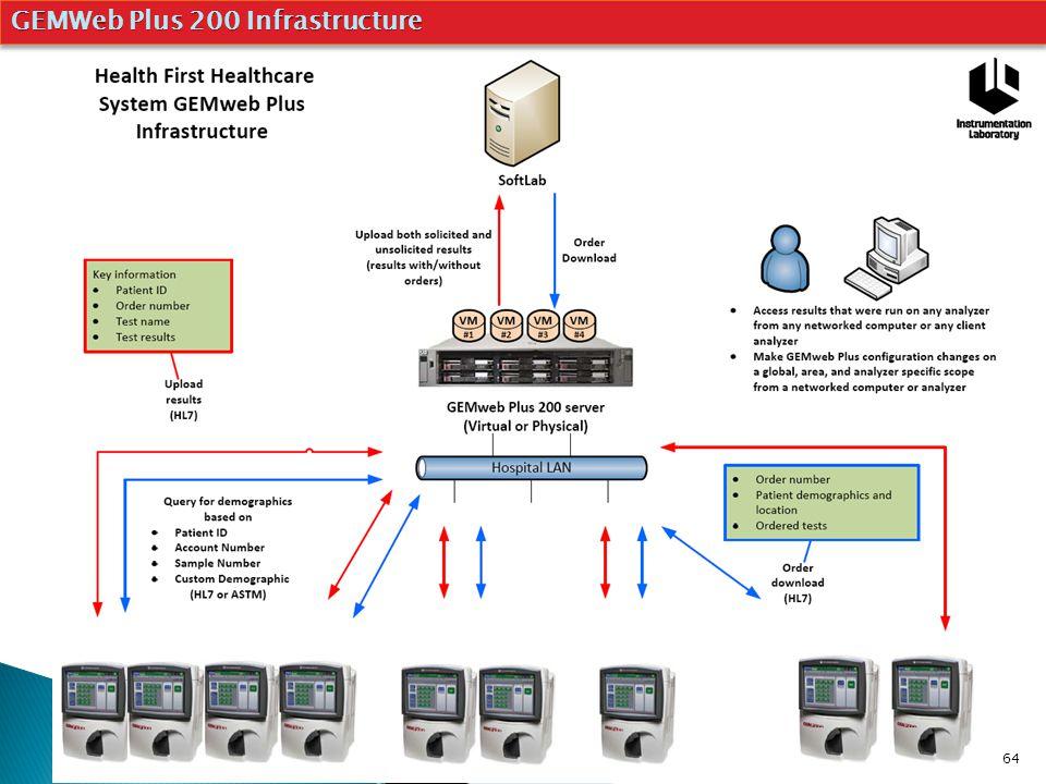 GEMWeb Plus 200 Infrastructure