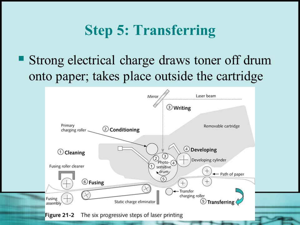 Step 5: Transferring Strong electrical charge draws toner off drum onto paper; takes place outside the cartridge.
