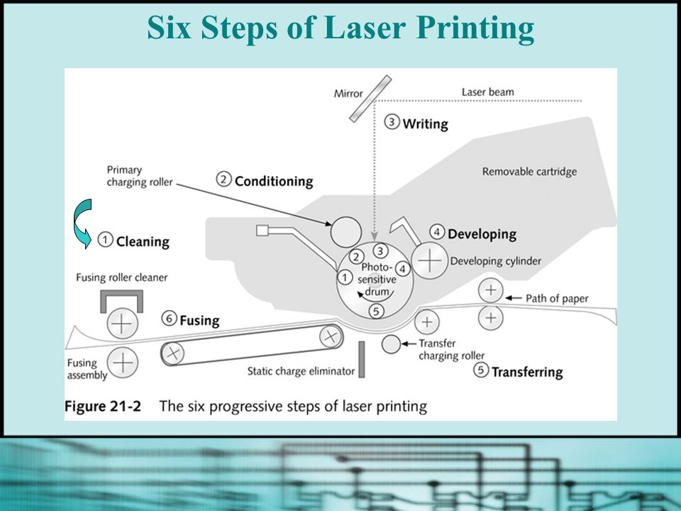 Six Steps of Laser Printing