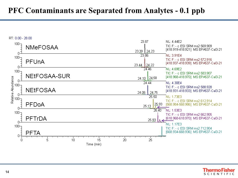 PFC Contaminants are Separated from Analytes - 0.1 ppb
