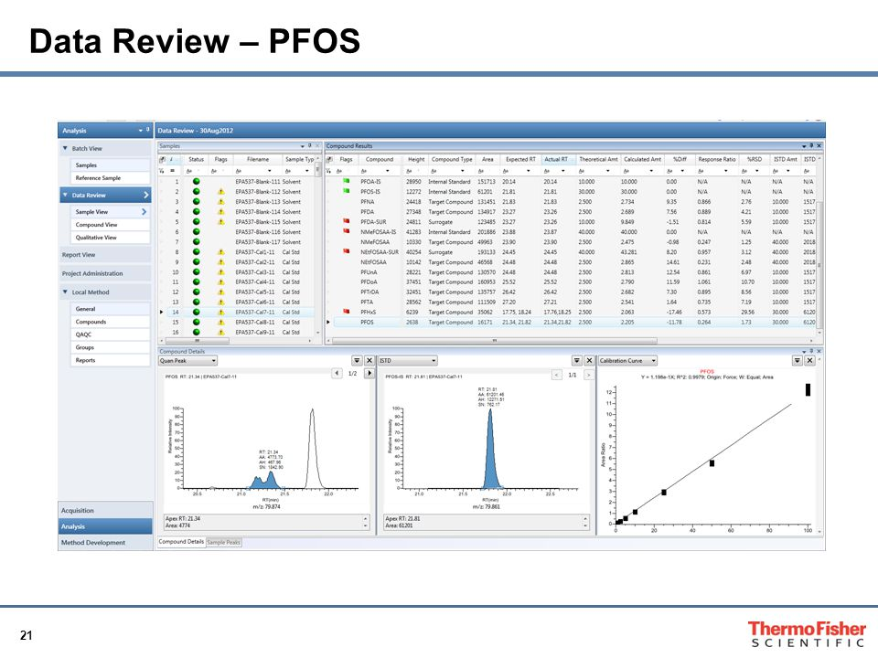 Data Review – PFOS Note: Alternative column is evaluated for the possibility of analyzing all three groups of compounds using one column.