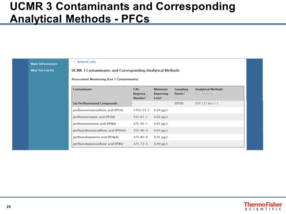 UCMR 3 Contaminants and Corresponding Analytical Methods - PFCs