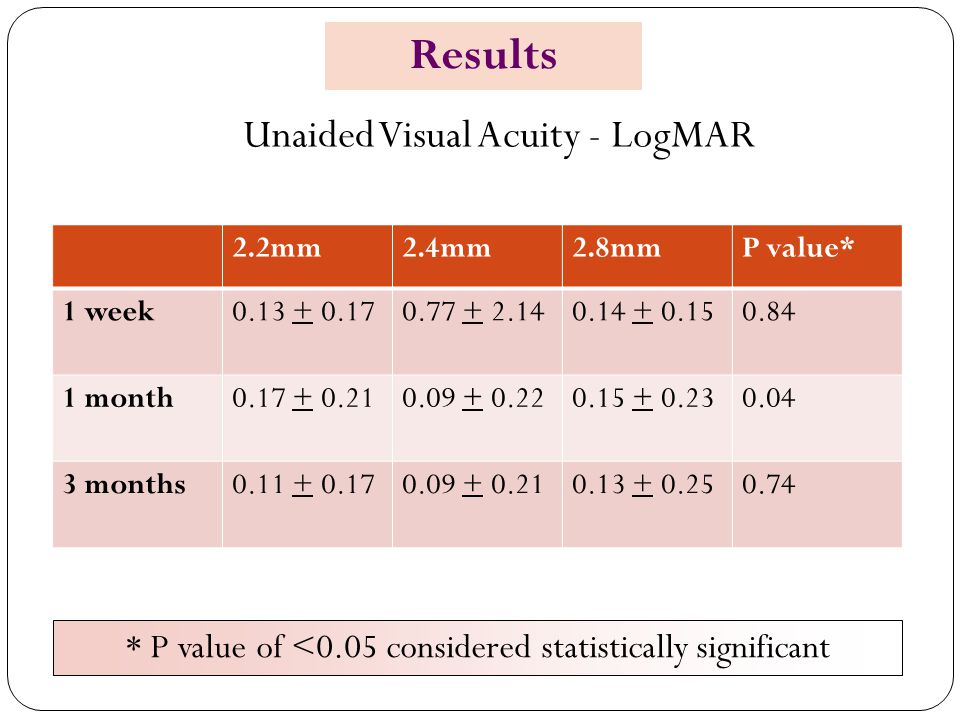 Results Unaided Visual Acuity - LogMAR