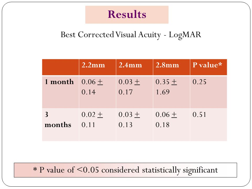 Results Best Corrected Visual Acuity - LogMAR