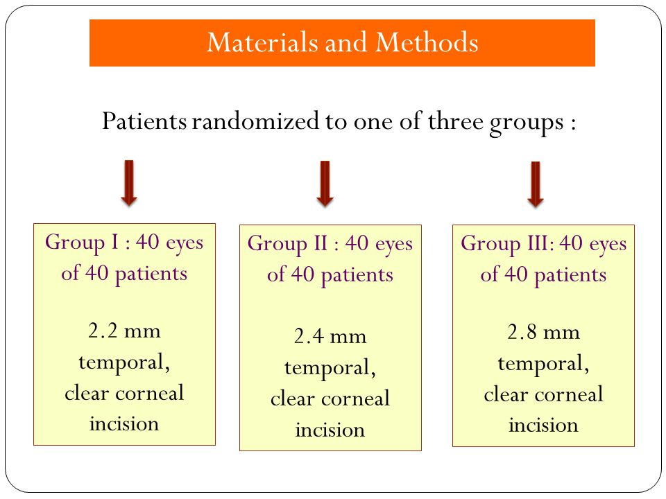 Materials and Methods Patients randomized to one of three groups :