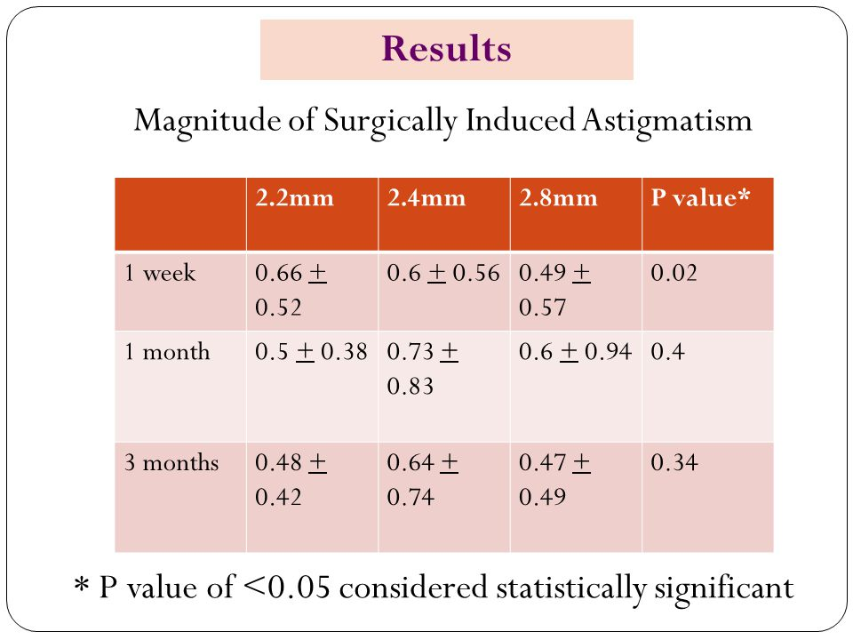 Results Magnitude of Surgically Induced Astigmatism