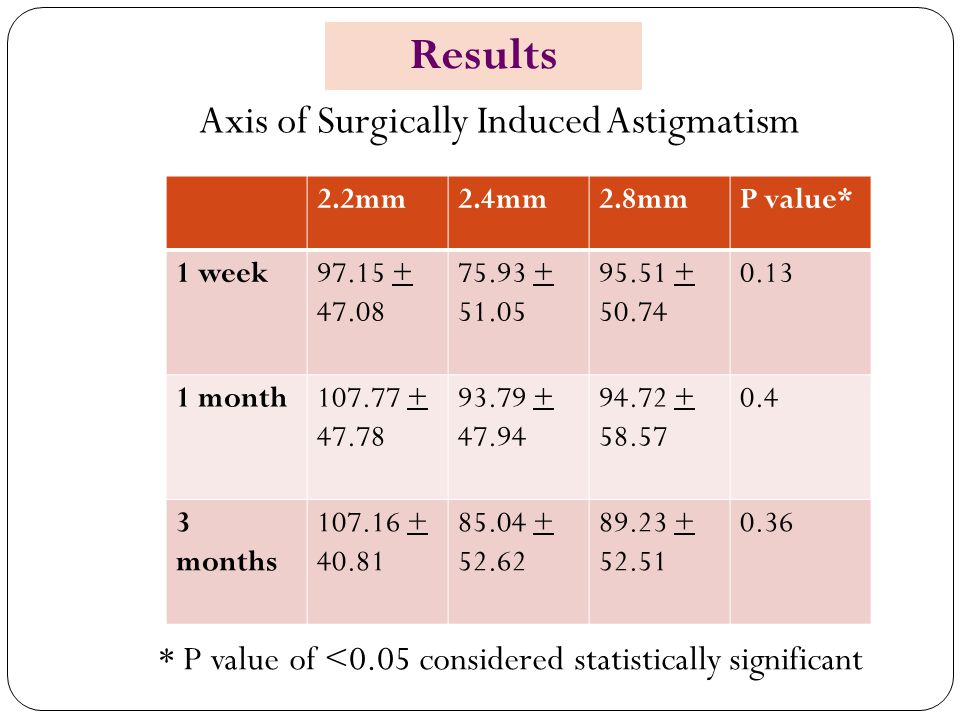Results Axis of Surgically Induced Astigmatism