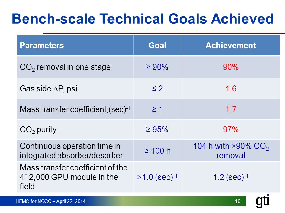 Bench-scale Technical Goals Achieved