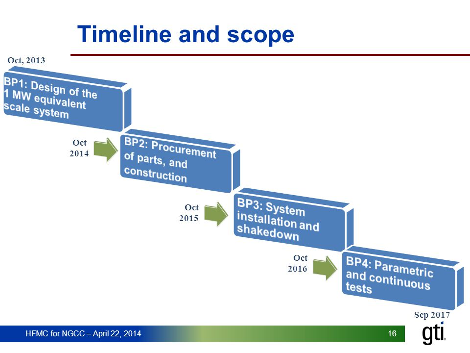 Timeline and scope BP3: System installation and shakedown