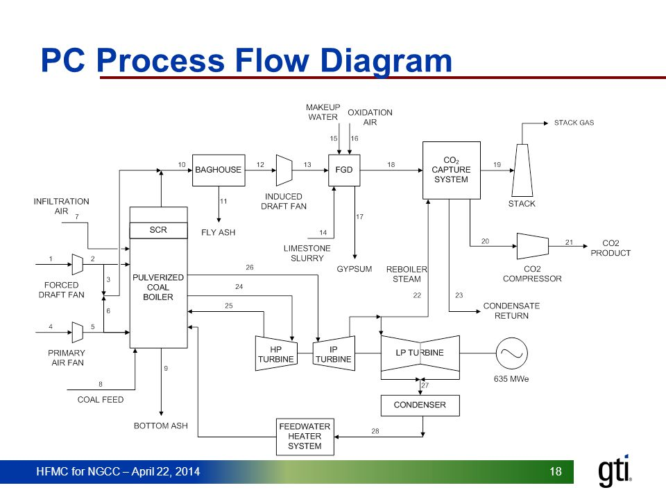 PC Process Flow Diagram