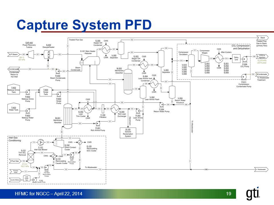 Capture System PFD