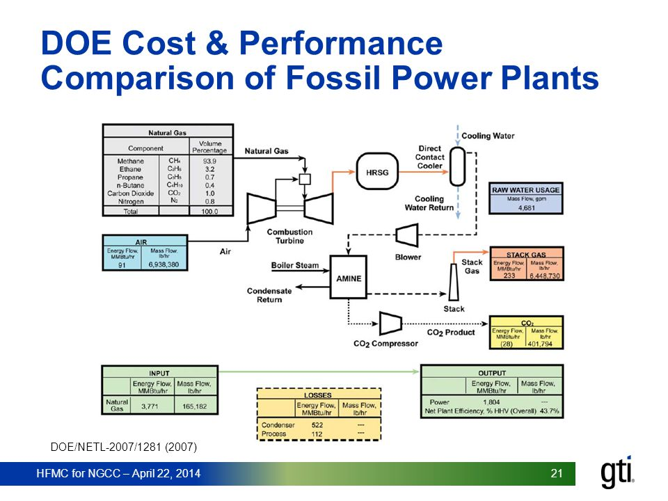 DOE Cost & Performance Comparison of Fossil Power Plants