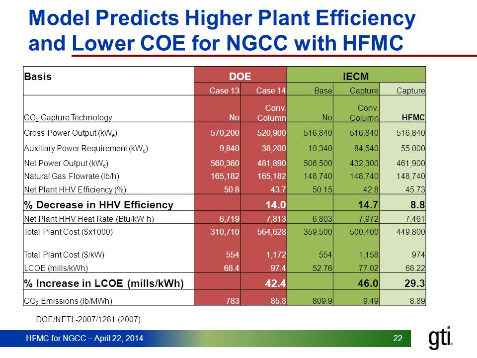 Model Predicts Higher Plant Efficiency and Lower COE for NGCC with HFMC