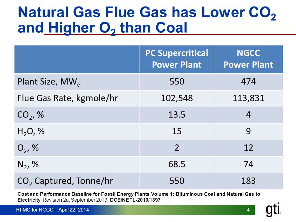 Natural Gas Flue Gas has Lower CO2 and Higher O2 than Coal