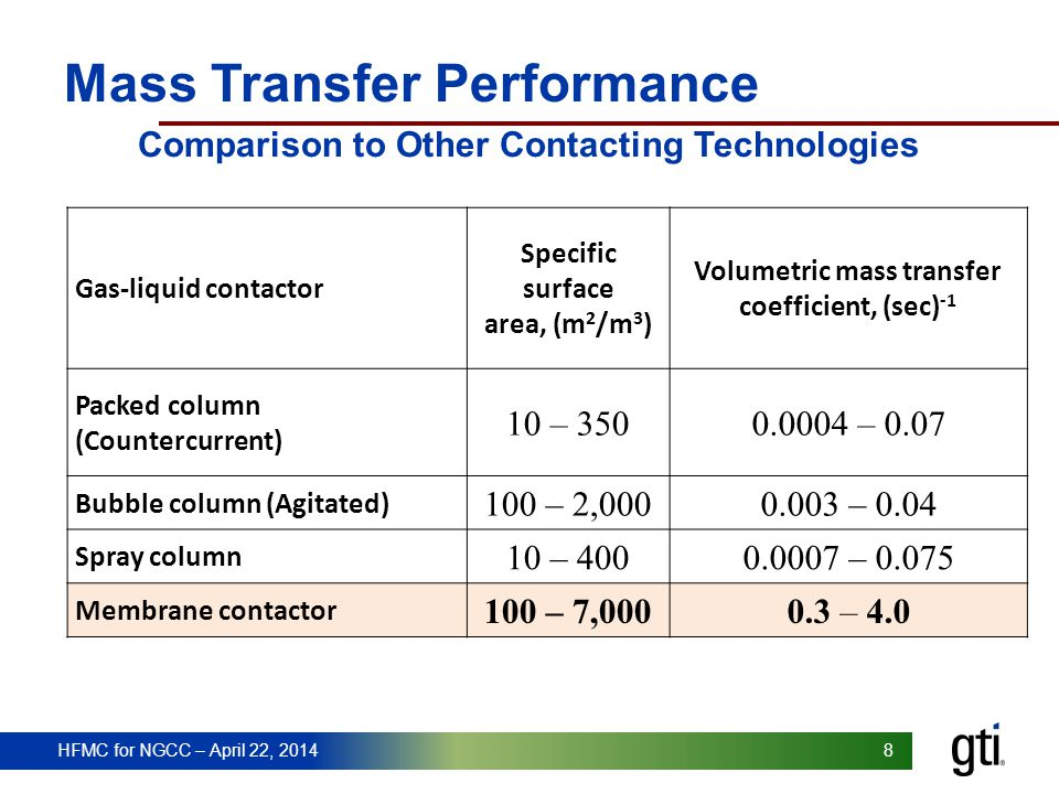 Mass Transfer Performance Comparison to Other Contacting Technologies