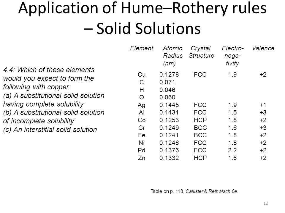 Application of Hume–Rothery rules – Solid Solutions