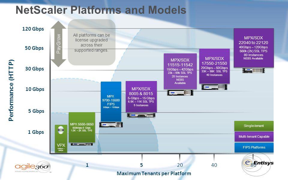 Maximum Tenants per Platform