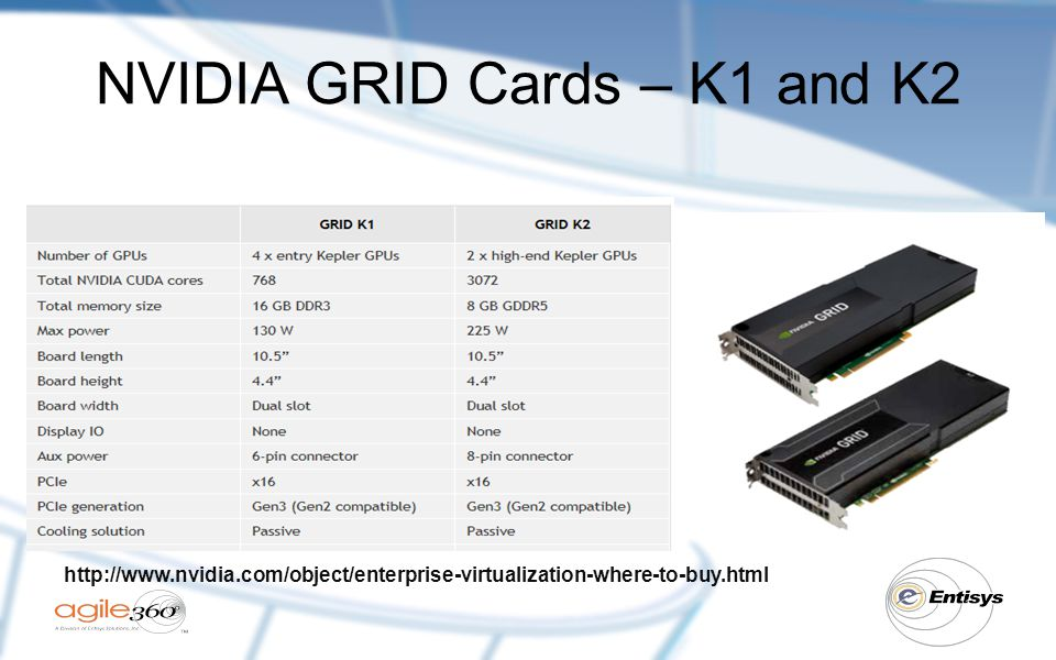 NVIDIA GRID Cards – K1 and K2