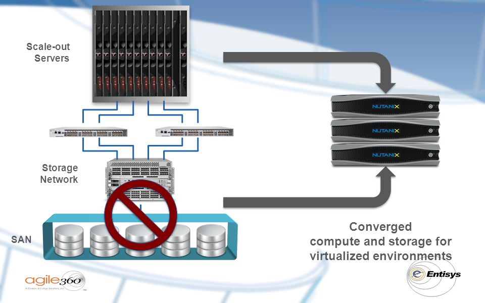 compute and storage for virtualized environments