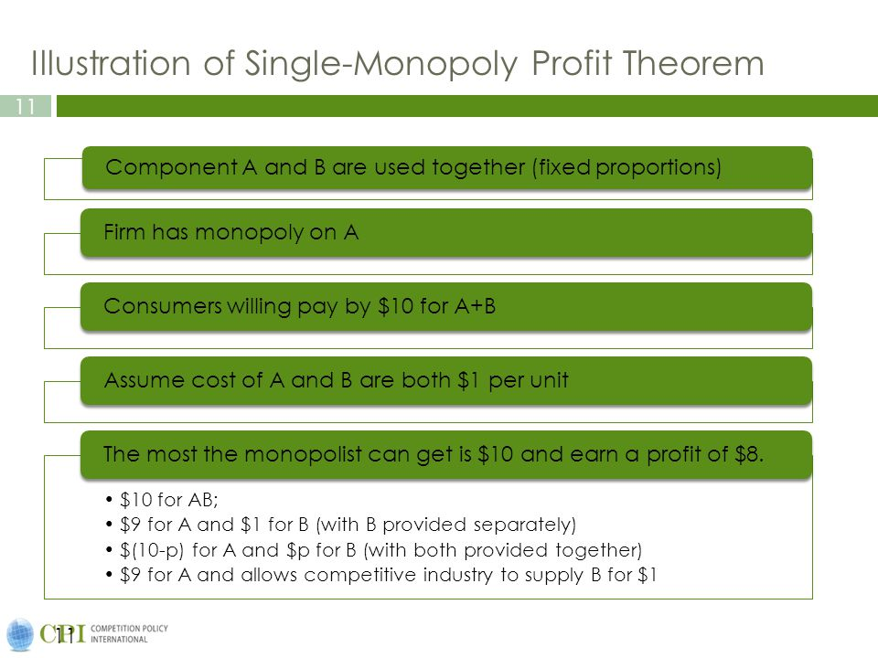 Illustration of Single-Monopoly Profit Theorem