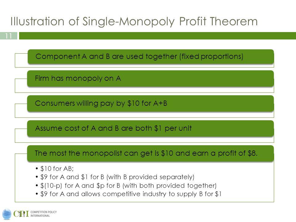 Illustration of Single-Monopoly Profit Theorem