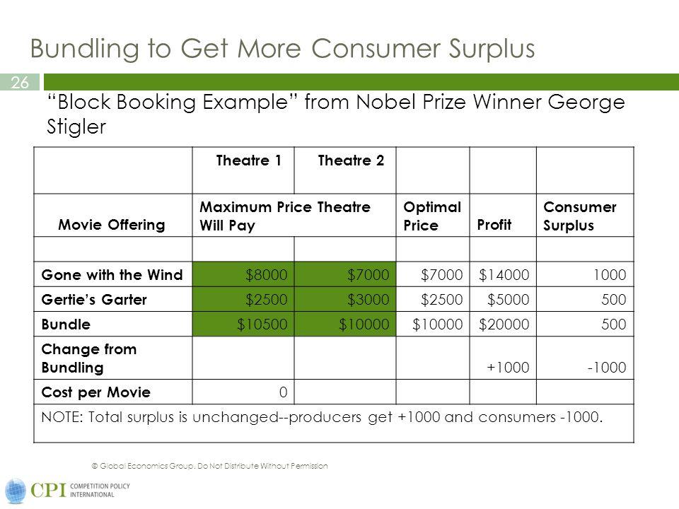 Bundling to Get More Consumer Surplus