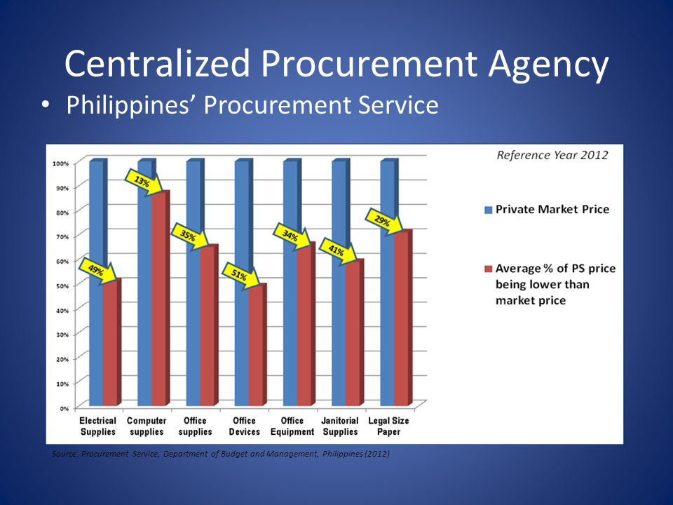 Centralized Procurement Agency